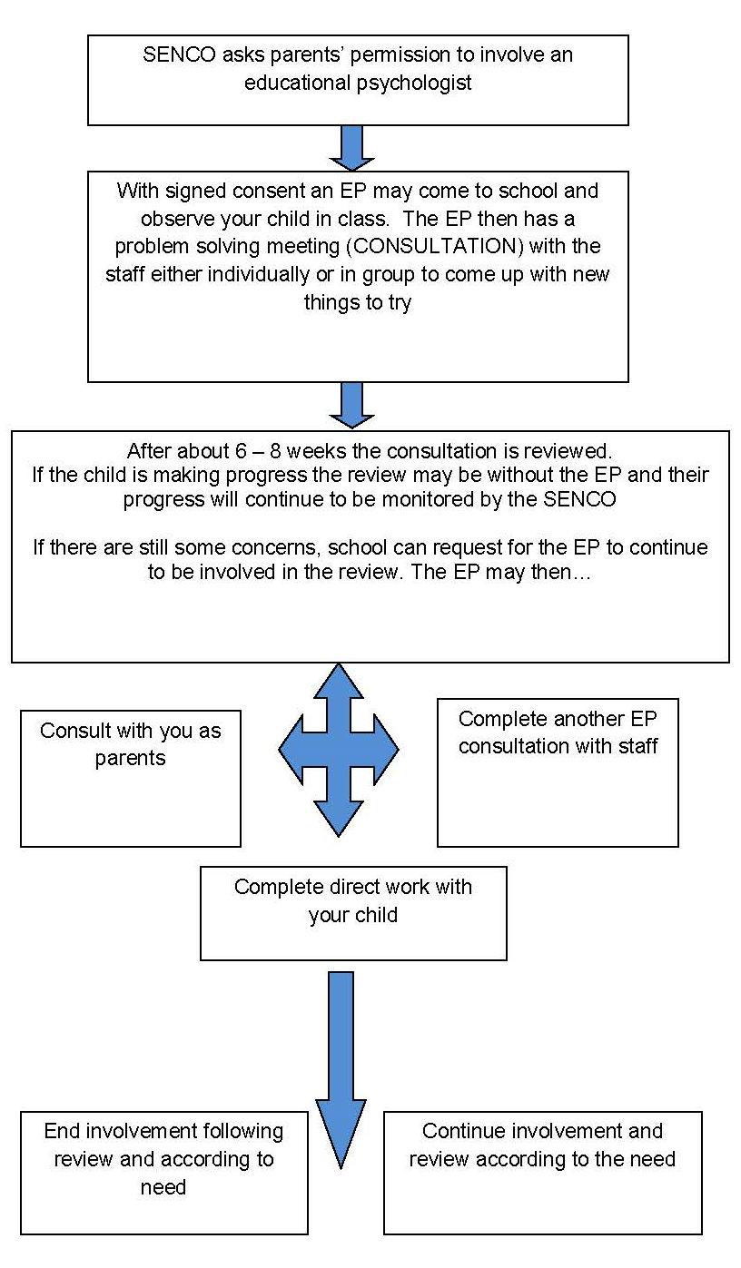 consultationdiagram